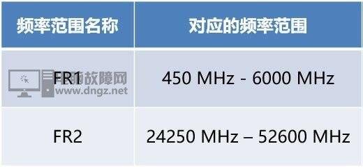 5G网速快功率高 5G的基站辐射应该会很大吧?20