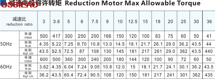 Single Phase Three Phase 220v 380v 300w Micro Ac Gears Slowdown