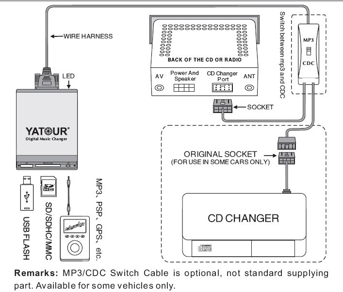Electronicx Elec-M06-VOLHU Adapter USB Audio MP3 Player SD AUX f/ür Volvo HU Radios CD Wechsler Stereo, Autoradio