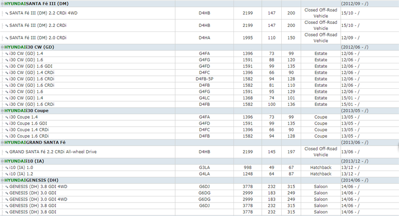 HYUNDAI i30  GRAND SANTA FE  ATOS  H-1  ATOS PRIME  SONATA 45  XG  ACCENT 234  TRAJET  ELANTRA  HIGHWAY VAN   SANTA FE 12  MATRIX  TERRACAN  COUPE  GETZ  TUCSON  GRANDEUR  I30 CW  EQUUS (14)