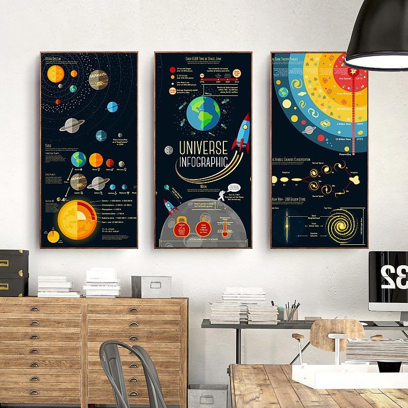 Shop Now Atshop For Best Price At Decor Price: HAOCHU Cartoon Space Journey Universe Infographic Canvas