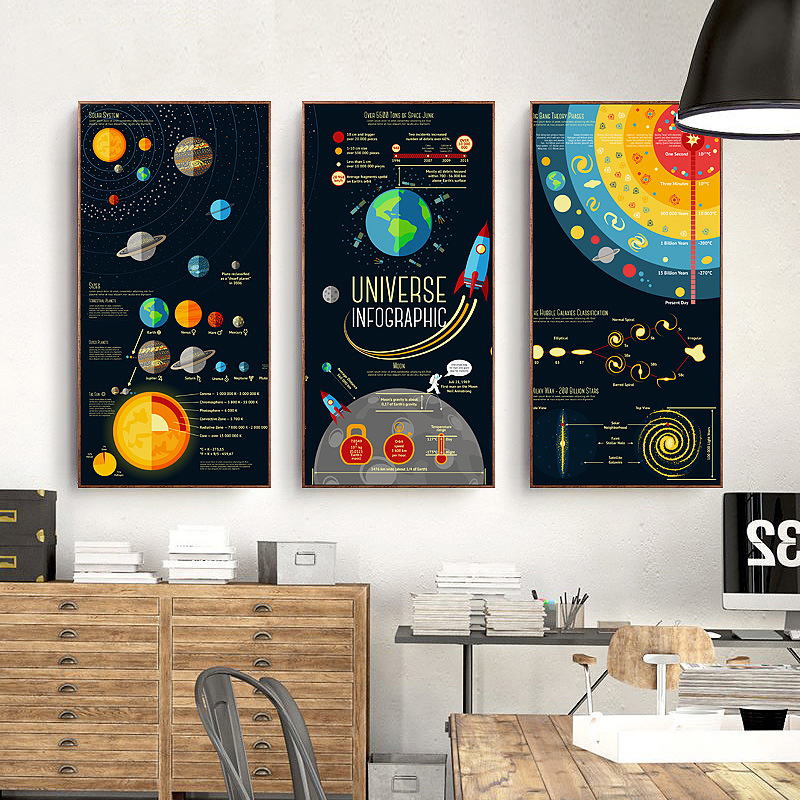 HAOCHU Cartoon Space Journey Universe Infographic Canvas Painting Solar System Wall Picture For Living Room Office Study Decor image
