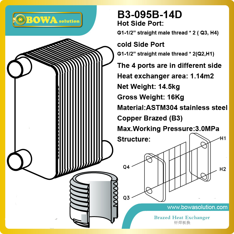 120KW water to water B3-095B-14D AISI304 stainless steel plate heat exchanger replace SWEP heat exchanger 11kw heating capacity r410a to water and 4 5mpa working pressure plate heat exchanger is used in r410a heat pump air conditioner