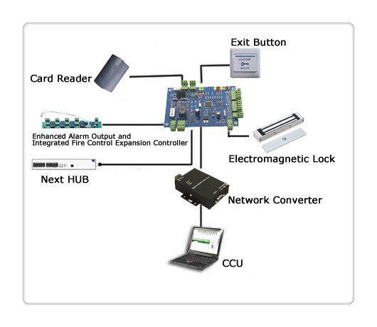 access control panel by rs485 with network converter and enhanced alarm output and integrated
