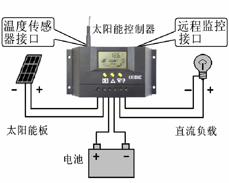 CM3024Z 30A 12/24V Solar Regulator Charge Controller PWM Solar Panel 250W 500W Charge LCD Solar Panels Genetator Voltage Current cm3024z 12 24v 30a solar regulator charge controller pwm charge mode lcd solar panels genetator voltage current controller