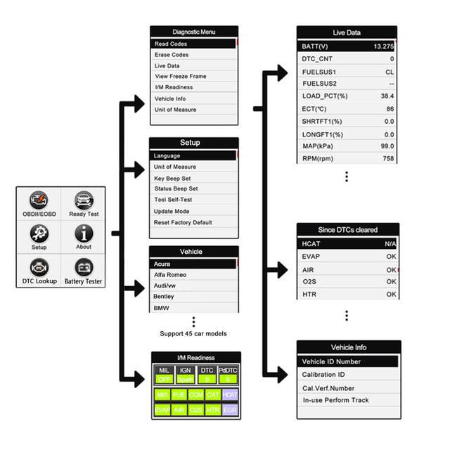 VXDAS OBD2 Scanner AM3011 Car Diagnostic Tool With CAN Flashlight/Engine  Fault Retrieve Code Reader ECU ECM ODB Auto Scan Tool