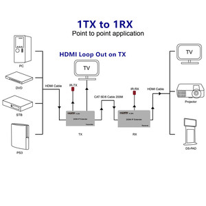 Image 4 - 1080P HDMI Extender Transceiver Adapter200m 1TX:NRXs CAT5e/6 LAN RJ45 cable Lan Connector IR Control For DVD CCTV Free Shipping
