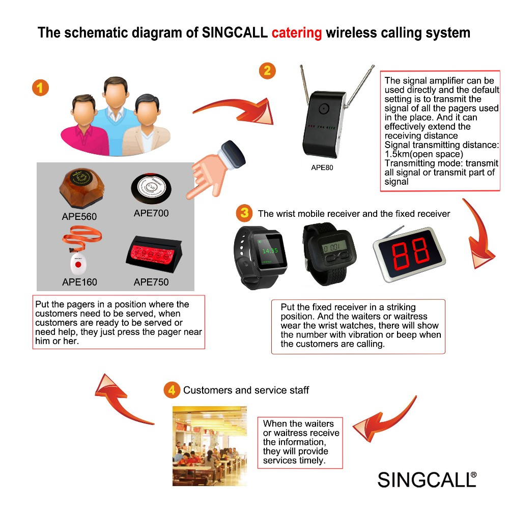 The schematic diagram of  SINGCALL catering wireless system