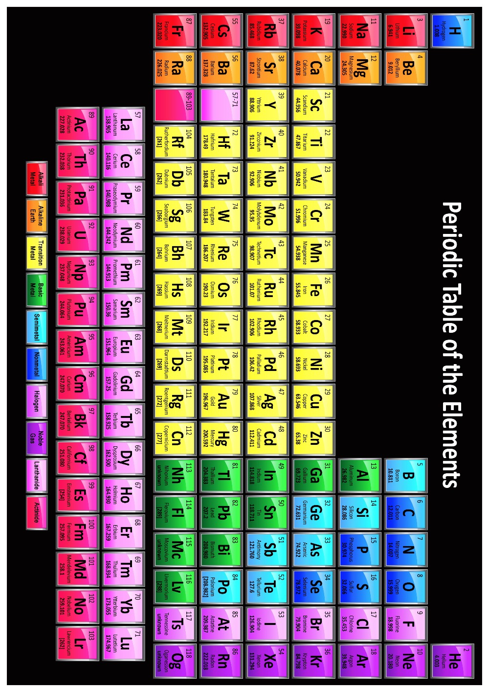Periodic table detail image collections periodic table images popular elements chemicals buy cheap elements chemicals lots from the chemical elements periodic table detail poster gamestrikefo Images