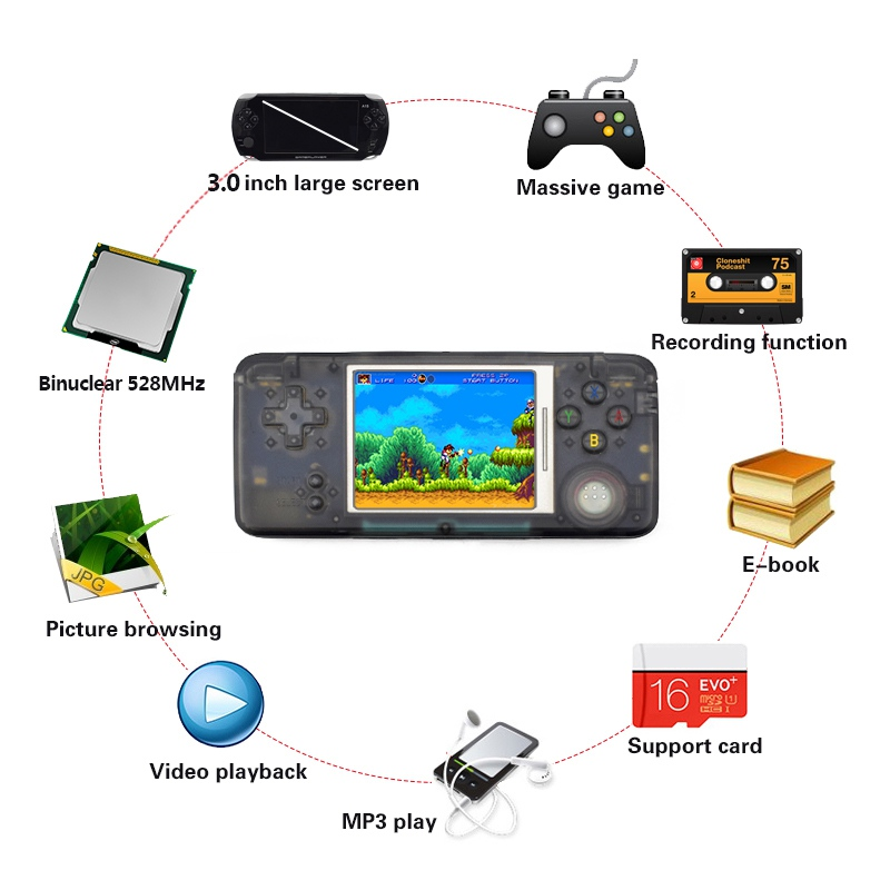 3.0 Inch Game Console Retro Handheld Game Players Built-in 1151 Different Games Console Support For NEOGEO/GBC/FC/CP1/CP2/GB/GBA(China)