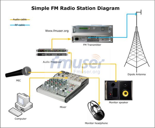 US $1999 0 |80W FM Radio Station-in Radio & TV Broadcast Equipments from  Consumer Electronics on Aliexpress com | Alibaba Group