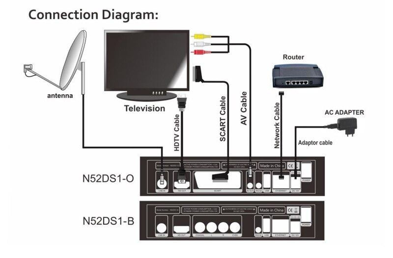 2019 New GTmedia V8 NOVA DVB-S2 Digital Satellite Receiver with cccam cline for 1 year Spain Polish German TV Upgraded V8 Super 7