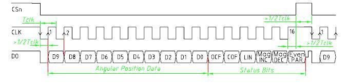 Calt 18mm encoder absoluto magnético 5v 10