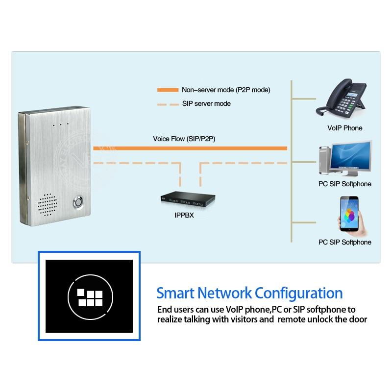 Hotel PBX Door Phone SIP Intercom and PABX/IPBX Telephone System