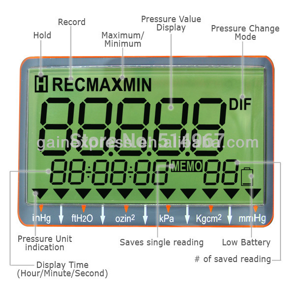 Professional Digital Economic Manometer 15000psi Gauge Differential Pressure Meter Bar MmHg InHg KPa Mbar In Gauges From Tools On Aliexpress