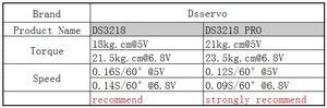 Image 5 - 4 pcs rc servo 20KG DS3218 or PRO digital servo baja servo high torque and speed 0.09S metal gear for 1/8 1/10 Scale RC Cars