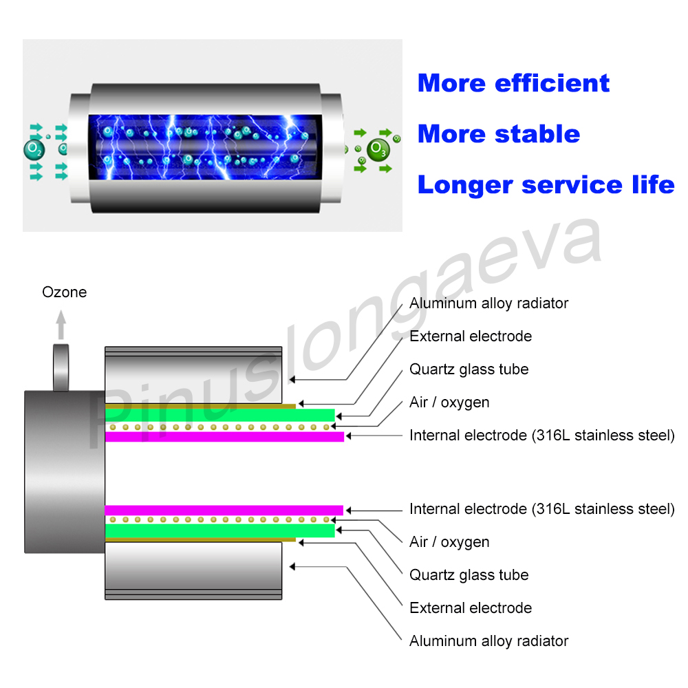 Pinuslongaeva 10G H 10grams Quartz tube type ozone generator Kit multifunction ozonator for swimming pool ozonizer for fish farm in Air Purifiers from Home Appliances