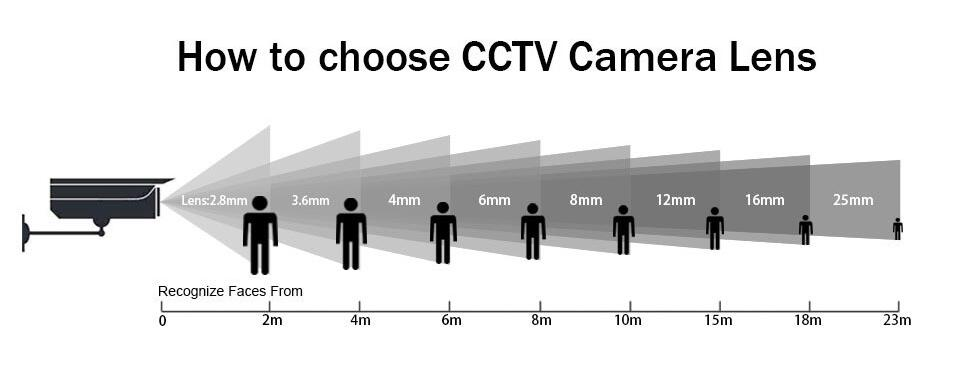 7 How to choose Camera Lens