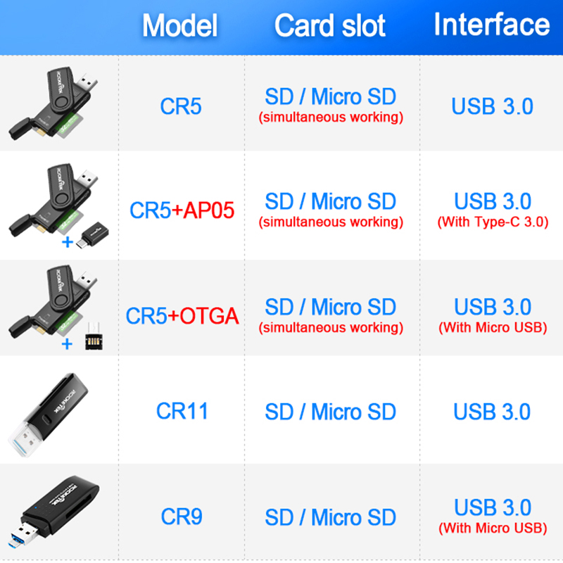 Image 2 - Rocketek usb 3.0 multi memory card reader OTG type c android adapter 5Gbps cardreader for micro SD,TF microsd readers computer-in Card Readers from Computer & Office