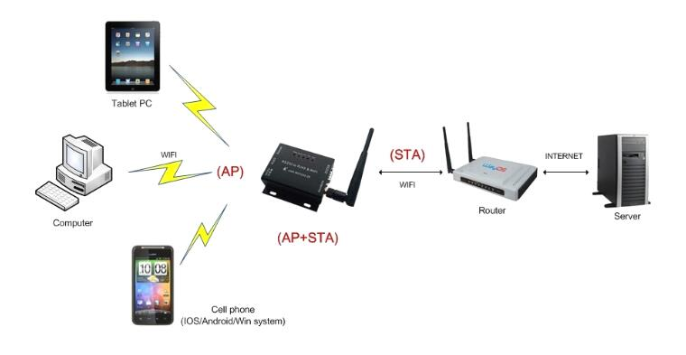 Usr-wifi232-610 Serial Rs232 Rs485 To Wifi Converter Serial Device Server Support Router Bridge Mode Networking Back To Search Resultssecurity & Protection