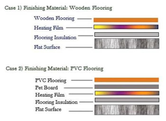 heating install plan