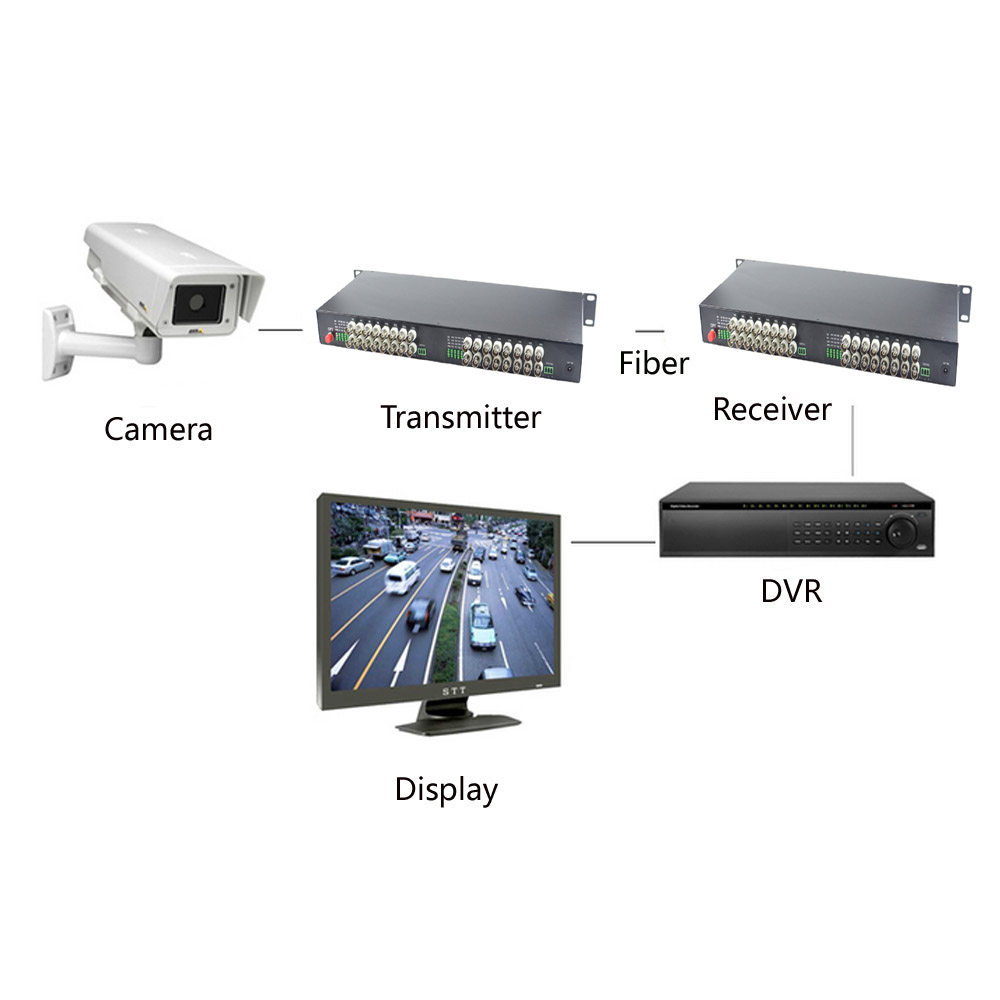 Fiber Optic Equipments Fast Deliver Fiber Optic Video Audio Data Alarm Ethernet Digital Transmitter & Receiver Single Mode Single Fiber Fc 20km For Cctv 4ch Back To Search Resultscellphones & Telecommunications