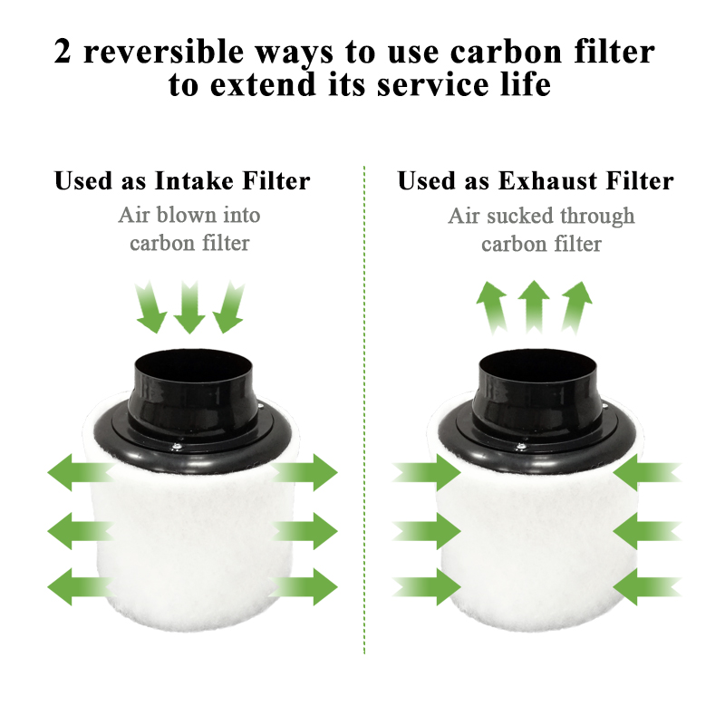 Image 4 - 4 Inch Carbon Filter Air Purifier with Pre filter for Inline Fan Hydroponics Green Indoor Gardening Grow Tent Ventilation 100mm-in Air Purifier Parts from Home Appliances