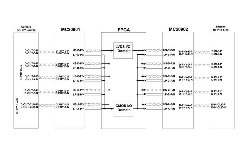 US $65 0 |MC20901 5 Channel FPGA Bridge IC for MIPI D PHY Systems and SLVS  to LVDS Conversion-in Other Electronic Components from Electronic