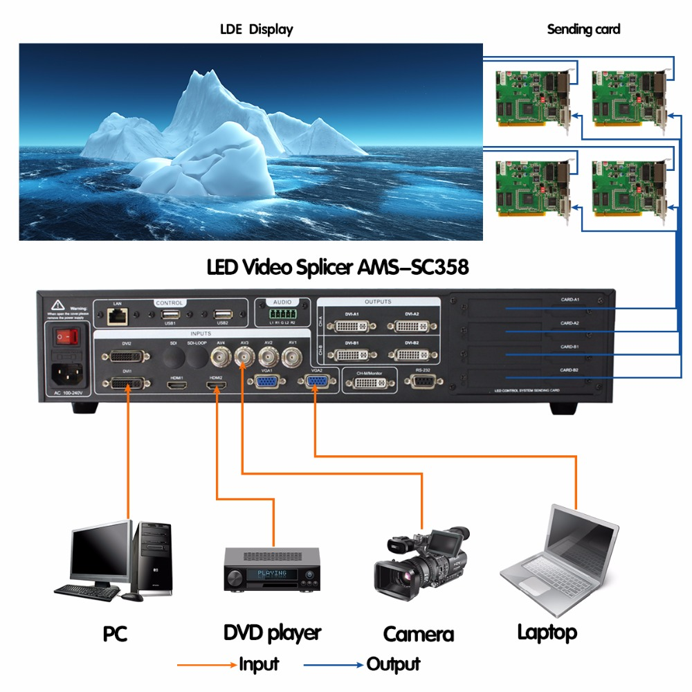 linsn receiving card full color led display video processor AMS-SC358 P4 P5 P6 P7 P8 P10 outdoor SMD RGB LED video wall screen hw t10 network usb asynchronous full color led control card 1024 80 pixels video led controller 10 hub75port for p4 p5 p6 p10