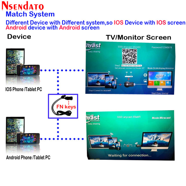 128M Anycast m2 ezcast Miracast Any Cast Wireless DLNA AirPlay Mirror HDMI TV Stick Wifi Display Dongle Receiver for IOS Android 3