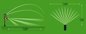 Image 5 - UPGRADED Solar powered Motion Activated Animal Repeller Garden Sprinkler Scarecrow,Animal Deterrent