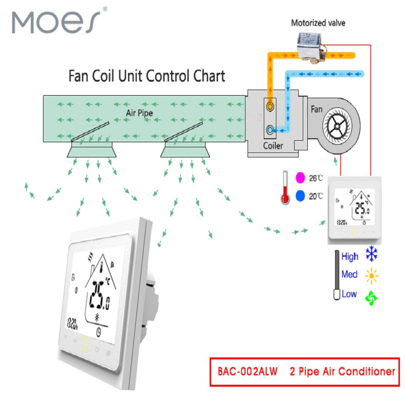 WiFi Central Air Conditioner Thermostat Temperature Controller Fan Coil Unit Work With Alexa Google Home Smart Home 2 Pipe
