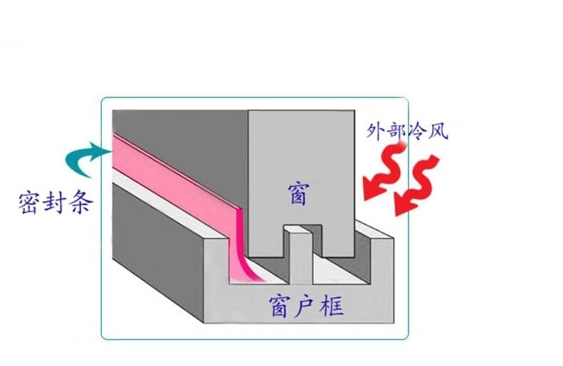 Прозрачная ширина 35 мм Силиконовое резиновое уплотнение окон и дверей ветрозащитная стеклянная уплотнительная полоса
