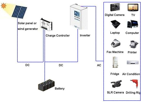 solar inverter application