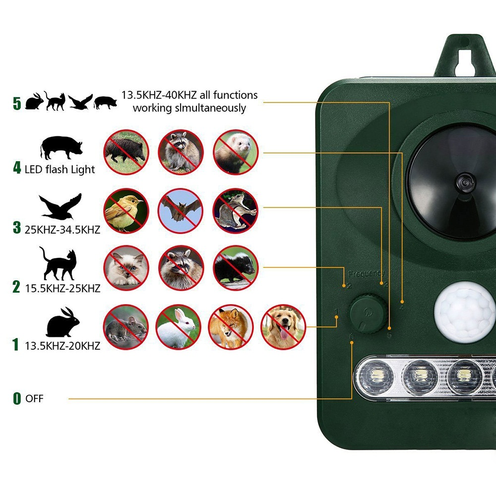 Image 2 - 45MA (HZ) Solar Powered Ultrasonic Outdoor Pest Animal Repeller Activated Repellent Pest Animal Control Rodent Garden supplies-in Repellents from Home & Garden