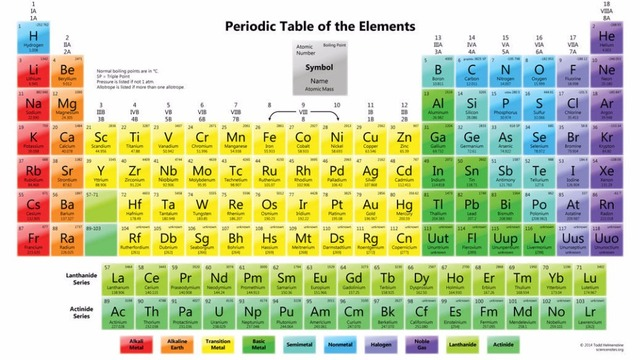 Periodic Table Of The Elements Silk Poster Art Poster Bedroom
