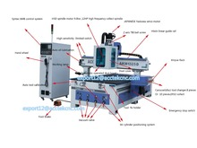 1325(Disc) ATC CNC machine / automatic 3d wood carving cnc router for furniture making