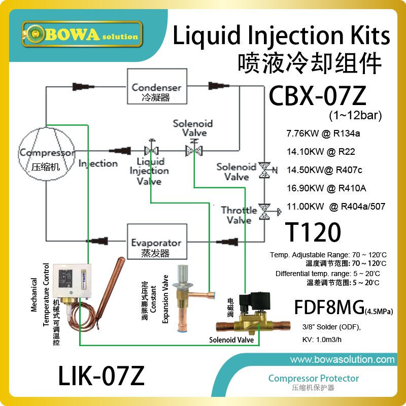 General liquid injection kits is free from suction pressure; can set different discharge temperatures to switch on/off injection liquid injection kits are used to inject refrigerant into the suction line of system to reduce the high discharge temperature