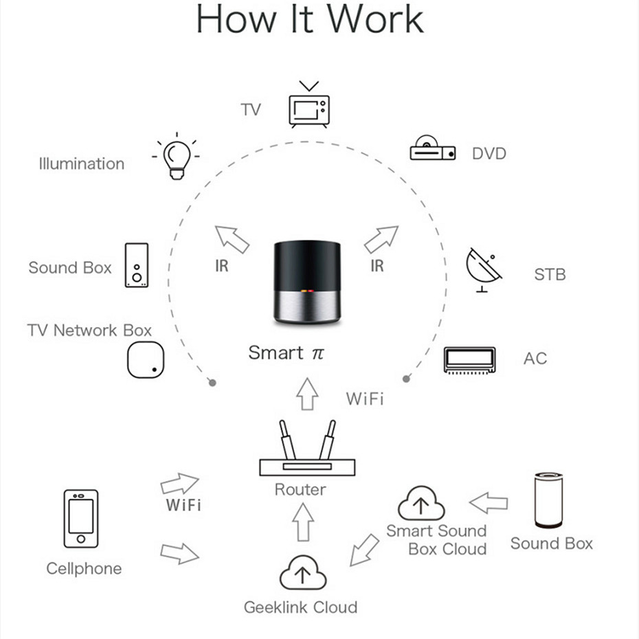 New Geeklink Smart Home WIFI IR 4G Universal Intelligent Remote Controller For iOS Android Compatible with Amazon Alexa in Smart Remote Control from Consumer Electronics