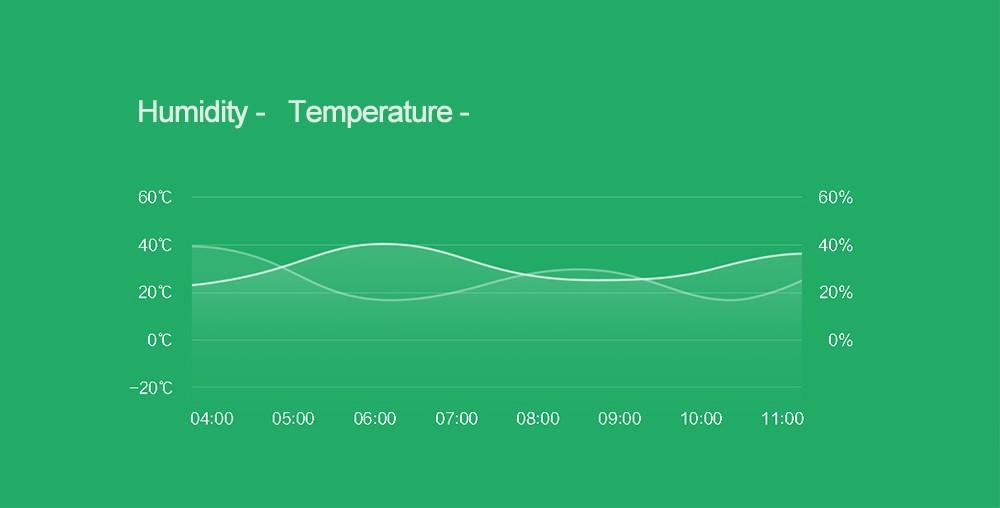 Sensor de temperatura inteligente Original Xiaomi 2
