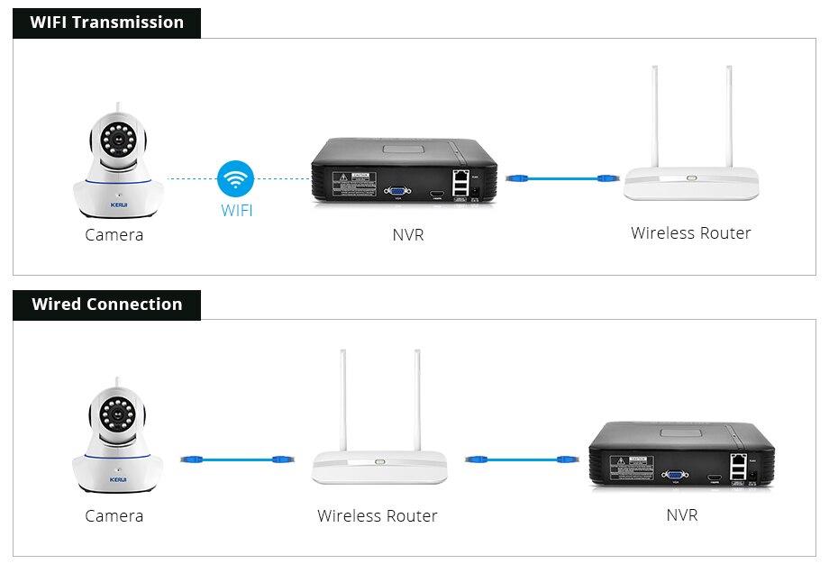 NVR Kit CCTV Camera IR Night Vision