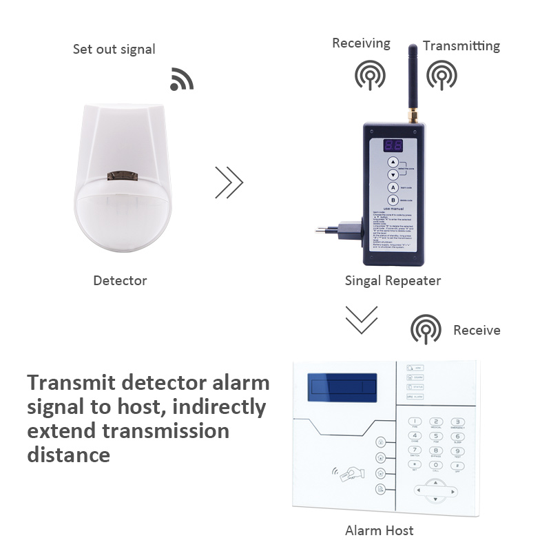Image 5 - PB 204R 868MHz Wireless Signal Repeater Booster for 868MHz TCP/IP GSM Security Alarm Systems ST VGT and ST V, ST IIIB, ST IIIGW-in Alarm System Kits from Security & Protection