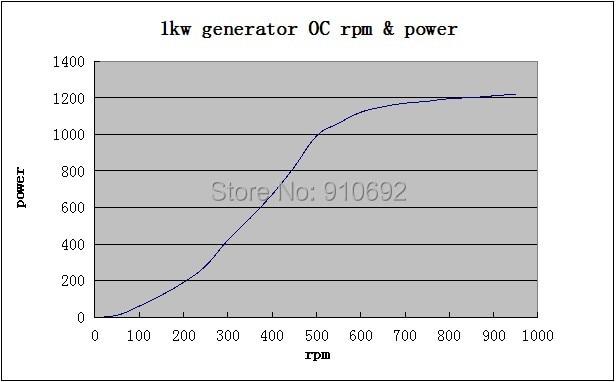 1kw OC power rpm