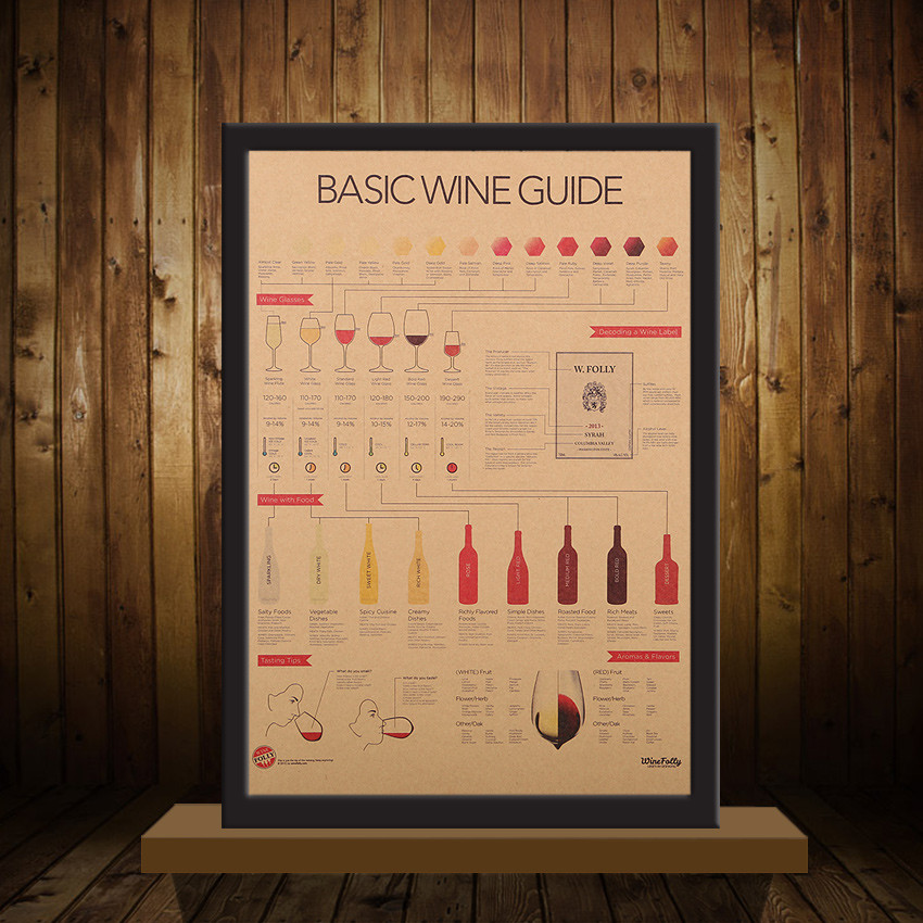 geekoplanet.com - Retro Basic Wine Guide Poster