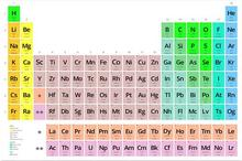 Periodic Table of The Elements Chemical Graphic Education Art Wall Decor Silk Print Poster