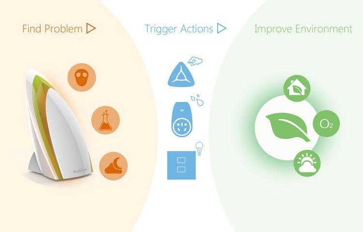 Smart home Home automation Broadlink Smart air sensor-5.jpg
