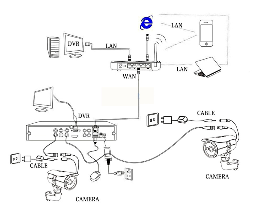 conect dvr and mobile phone