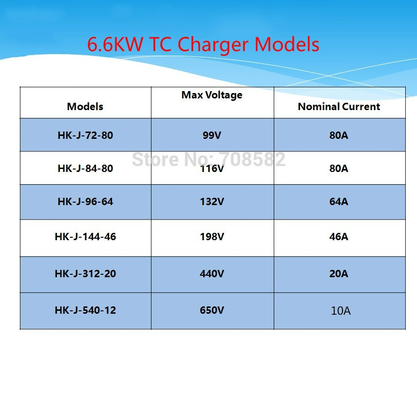 6.6KW Elcon TC charger 72V96V120V144V164V288V LiPo,LiFe,LiMN and Lead Acid Battery Pack for Electric Car Forklift bus EV Charger