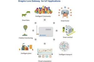 Image 3 - IoT Development Kit featuring LoRa® technology(LG01 N)