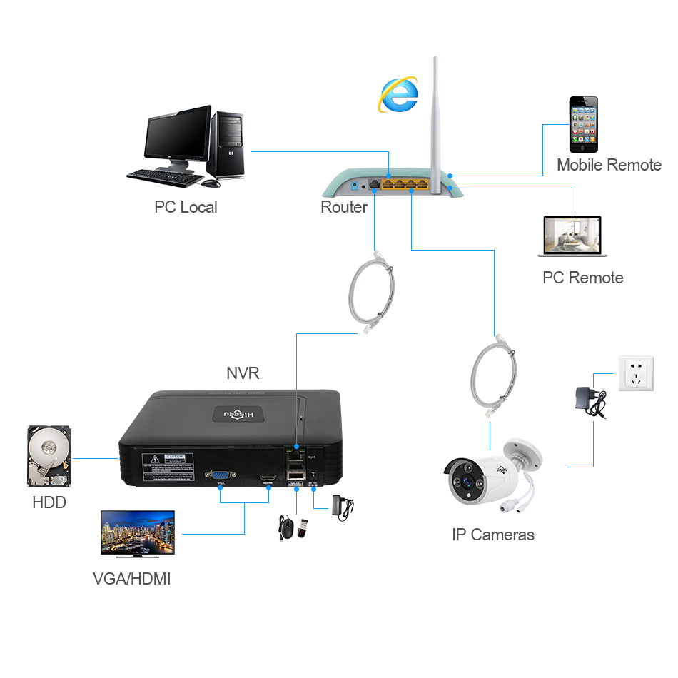 H.265 VGA HDMI 8/16CH CCTV NVR 8Channel Mini NVR 5MP 2MP ONVIF 2.0 for IP Camera Security System for 1080P Camera Remote view